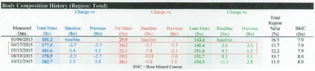 pierdeți în greutate în funcție de forma corpului