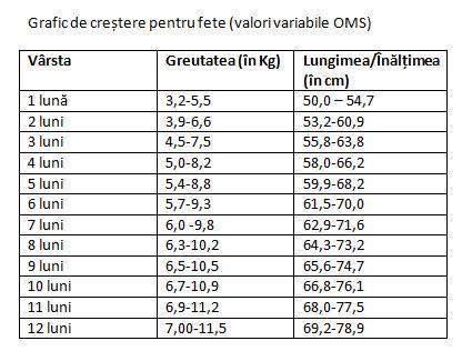 scădere în greutate în funcție de vârstă pierdere în greutate gbs