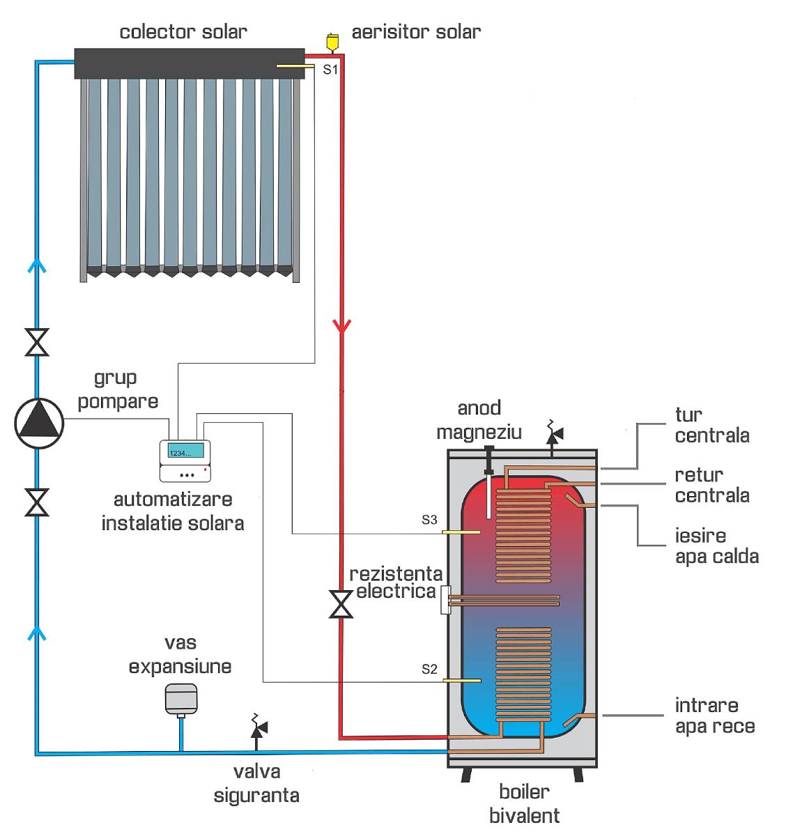 Panou Solar Inox 20 tuburi Heat Pipe - cocarde-nunta.ro