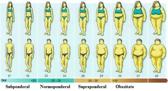 Cum sa scapi de grasimea corporala?