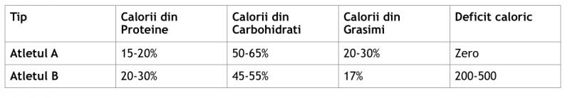 Pierderea in greutate reduce riscul de cancer prostatic