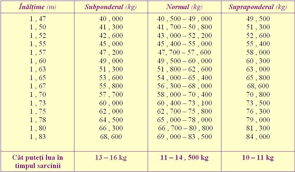 69 kg - 55 kg pierd în greutate