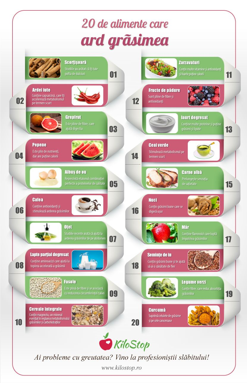 Mănânci grăsimi și slăbești, cu dieta ketogenică