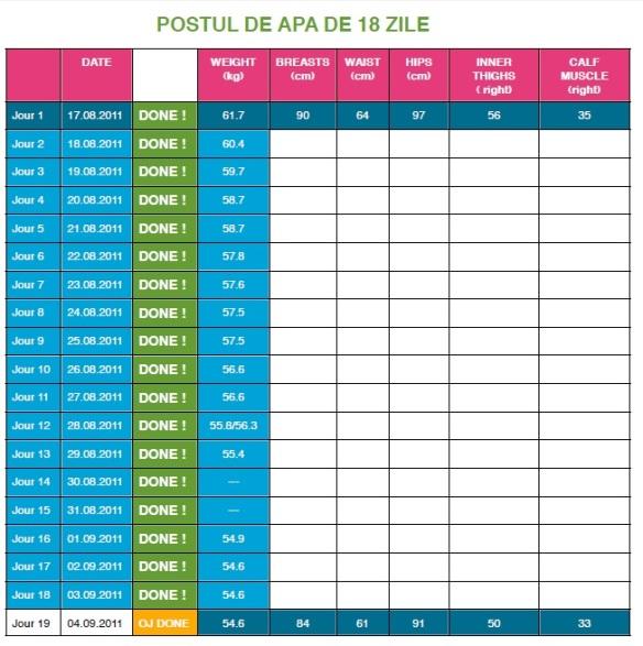 Calendar de provocare pentru pierderi de greutate de 100 de zile