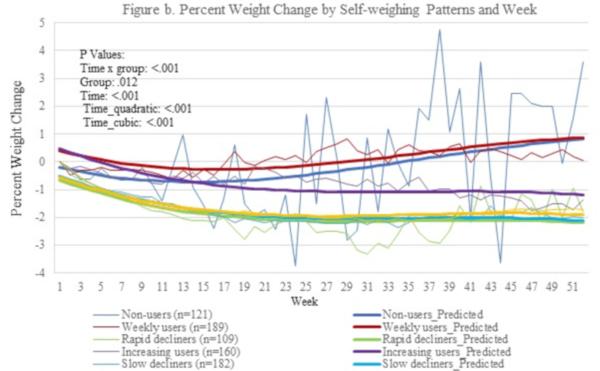 conștientizarea pierderii în greutate