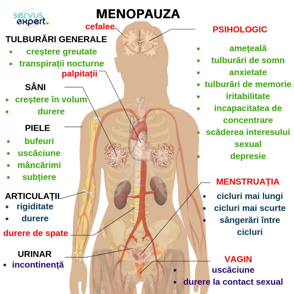 scădere în greutate pentru menopauză