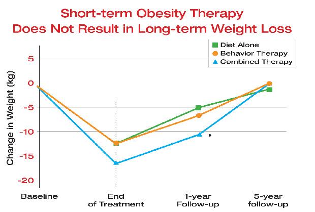 scădere în greutate în anii șaizeci