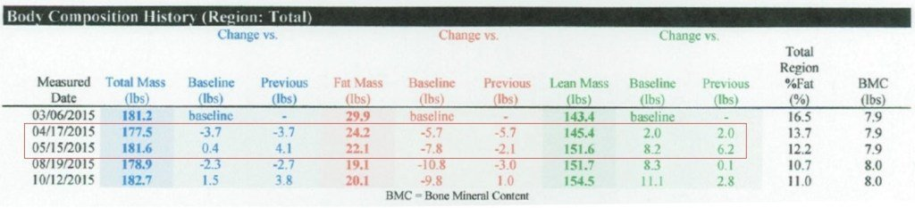 cum arată pierderea în greutate de 8lb