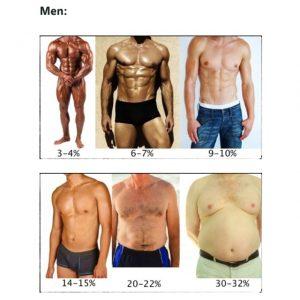 pierde in greutate grasimea corporala Obiective de scădere în greutate non-scară
