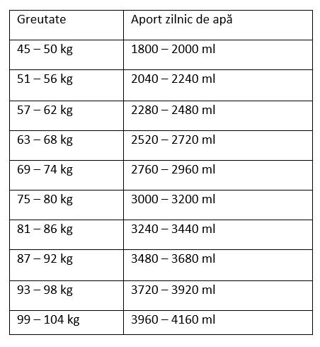 pierderea în greutate uc