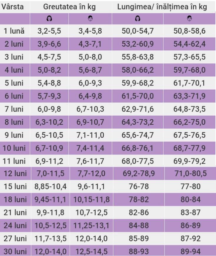 Cum am pierdut în greutate după a doua naștere: istoricul pierderii în greutate - Concepţie