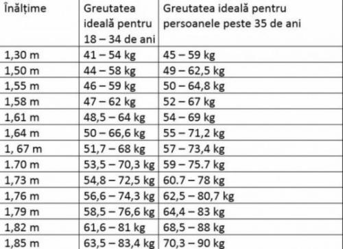scădere în greutate în funcție de vârstă pierdere în greutate etd
