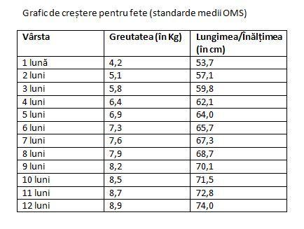 scădere în greutate în funcție de vârstă slăbește femeia în vârstă de 60 de ani