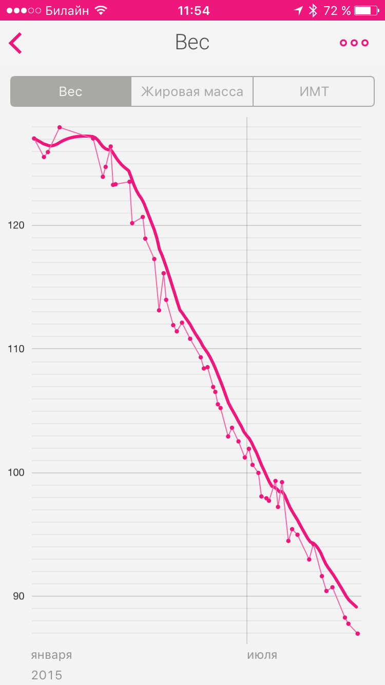 Puteți pierde în mod semnificativ o greutate într-o lună?