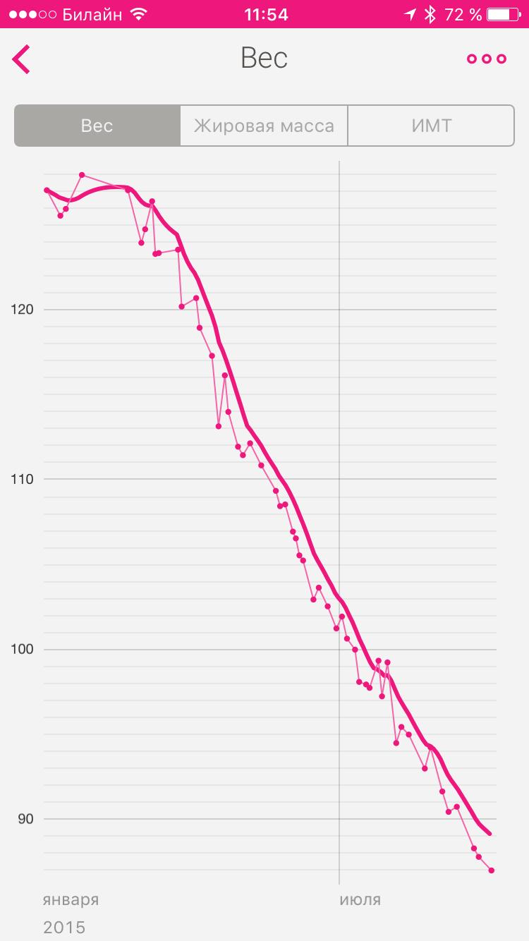 pierdeți în greutate prin operație