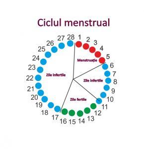 pierde greutatea în timp ce menstruația